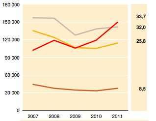 Geographic Cognac Sales per year/hectolitre: Grey Americas, Yellow EU, Red Asia, Brown Other Countries