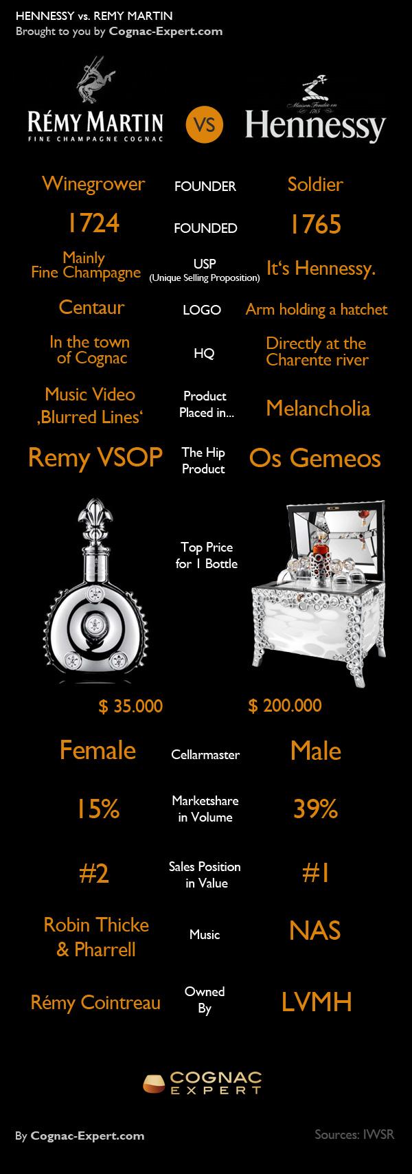 remy-vs-hennessy