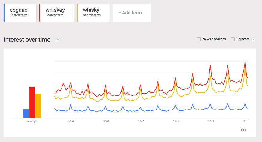 cognac-whisky-whiskey-trends
