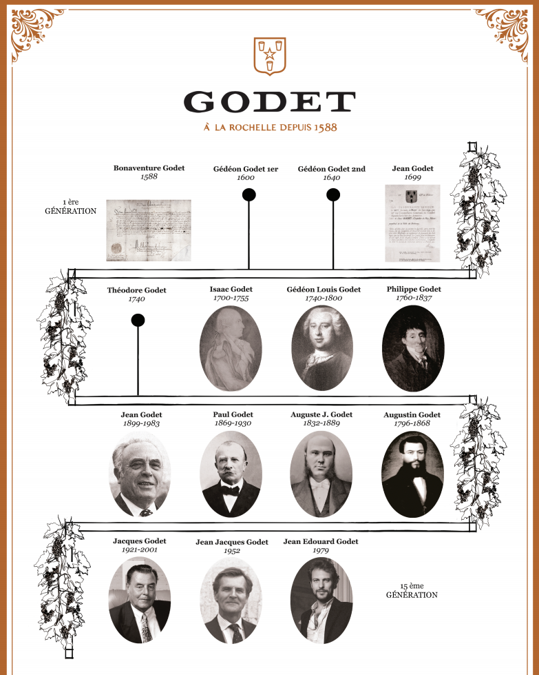 Godet Cognac: Making History With Each Generation