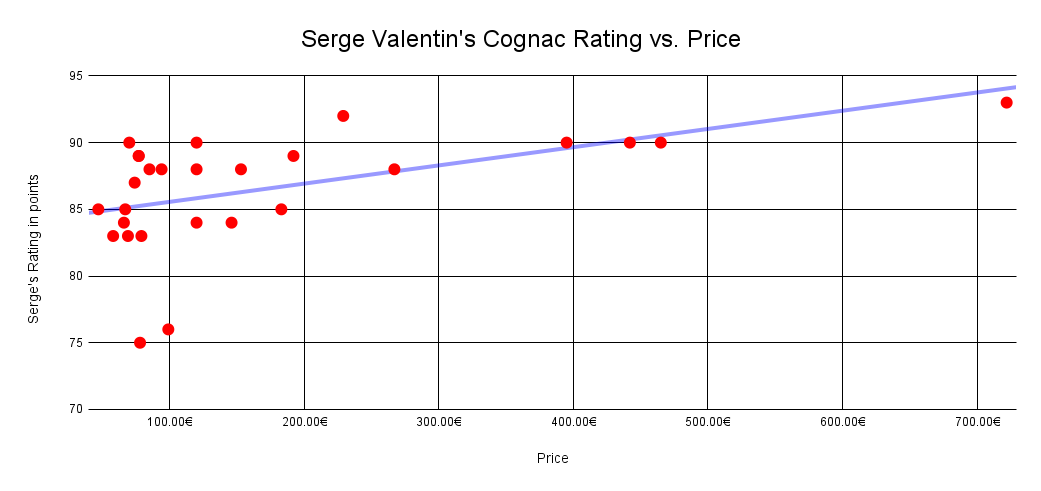 Serge Valentin's rating vs cognac price